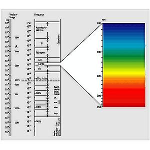 Wellenlänge licht berechnen