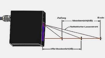 Laser Entfernungsmesser Triangulation : Allsens messtechnik laser berührungslose optische messgeräte